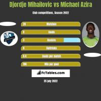Djordje Mihailovic vs Michael Azira h2h player stats