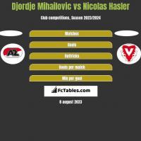 Djordje Mihailovic vs Nicolas Hasler h2h player stats