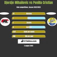 Djordje Mihailovic vs Penilla Cristian h2h player stats