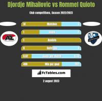 Djordje Mihailovic vs Rommel Quioto h2h player stats
