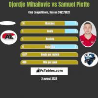 Djordje Mihailovic vs Samuel Piette h2h player stats