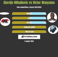 Djordje Mihailovic vs Victor Wanyama h2h player stats