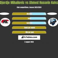 Djordje Mihailovic vs Ahmed Hussein Hafez h2h player stats