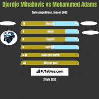 Djordje Mihailovic vs Mohammed Adams h2h player stats