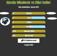 Djordje Mihailovic vs Elliot Collier h2h player stats