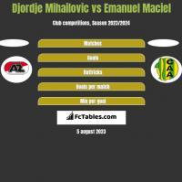 Djordje Mihailovic vs Emanuel Maciel h2h player stats