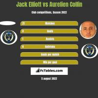 Jack Elliott vs Aurelien Collin h2h player stats