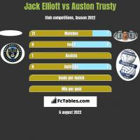 Jack Elliott vs Auston Trusty h2h player stats