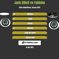Jack Elliott vs Fabinho h2h player stats