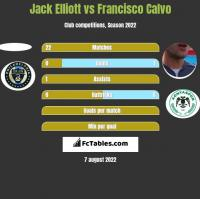 Jack Elliott vs Francisco Calvo h2h player stats
