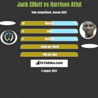 Jack Elliott vs Harrison Afful h2h player stats