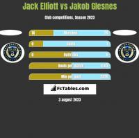 Jack Elliott vs Jakob Glesnes h2h player stats