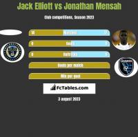 Jack Elliott vs Jonathan Mensah h2h player stats
