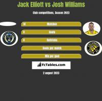Jack Elliott vs Josh Williams h2h player stats