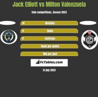 Jack Elliott vs Milton Valenzuela h2h player stats