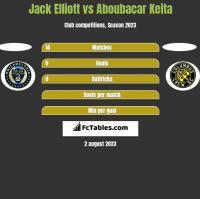 Jack Elliott vs Aboubacar Keita h2h player stats