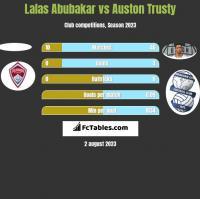 Lalas Abubakar vs Auston Trusty h2h player stats
