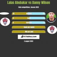 Lalas Abubakar vs Danny Wilson h2h player stats