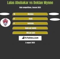 Lalas Abubakar vs Deklan Wynne h2h player stats