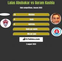 Lalas Abubakar vs Guram Kaszia h2h player stats