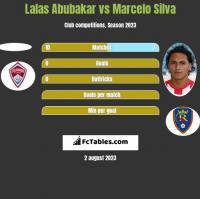 Lalas Abubakar vs Marcelo Silva h2h player stats