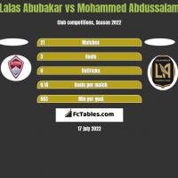 Lalas Abubakar vs Mohammed Abdussalam h2h player stats