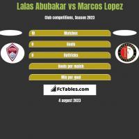 Lalas Abubakar vs Marcos Lopez h2h player stats