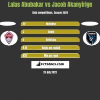 Lalas Abubakar vs Jacob Akanyirige h2h player stats