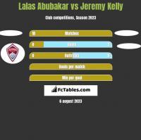 Lalas Abubakar vs Jeremy Kelly h2h player stats