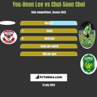 You-Heon Lee vs Chul-Soon Choi h2h player stats