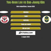 You-Heon Lee vs Dae-Joong Kim h2h player stats