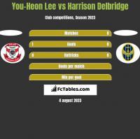You-Heon Lee vs Harrison Delbridge h2h player stats