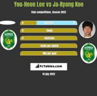 You-Heon Lee vs Ja-Ryong Koo h2h player stats