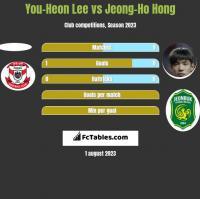 You-Heon Lee vs Jeong-Ho Hong h2h player stats