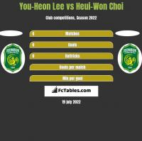 You-Heon Lee vs Heui-Won Choi h2h player stats