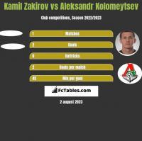 Kamil Zakirov vs Aleksandr Kolomeytsev h2h player stats
