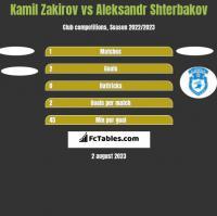 Kamil Zakirov vs Aleksandr Shterbakov h2h player stats