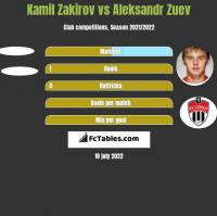 Kamil Zakirov vs Aleksandr Zuev h2h player stats