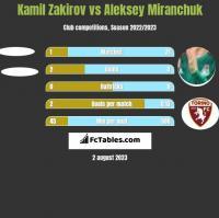 Kamil Zakirov vs Aleksey Miranchuk h2h player stats