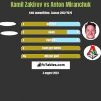 Kamil Zakirov vs Anton Miranchuk h2h player stats