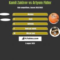 Kamil Zakirov vs Artyom Fidler h2h player stats