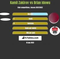 Kamil Zakirov vs Brian Idowu h2h player stats