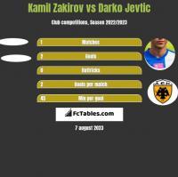 Kamil Zakirov vs Darko Jevtic h2h player stats