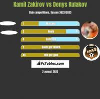 Kamil Zakirov vs Denys Kulakov h2h player stats
