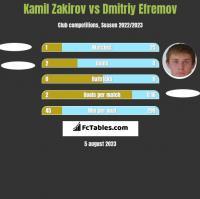 Kamil Zakirov vs Dmitriy Efremov h2h player stats
