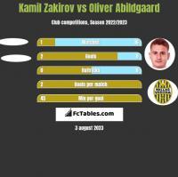Kamil Zakirov vs Oliver Abildgaard h2h player stats