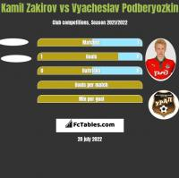 Kamil Zakirov vs Vyacheslav Podberyozkin h2h player stats