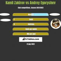 Kamil Zakirov vs Andrey Egorychev h2h player stats