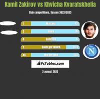 Kamil Zakirov vs Khvicha Kvaratskhelia h2h player stats