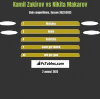 Kamil Zakirov vs Nikita Makarov h2h player stats